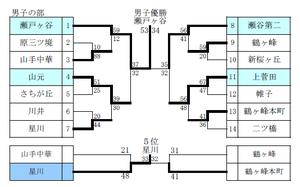Yokohamachuubu2012spring